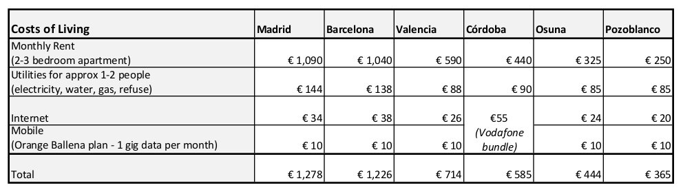 Cost of Living in Spain - Comparison of cities